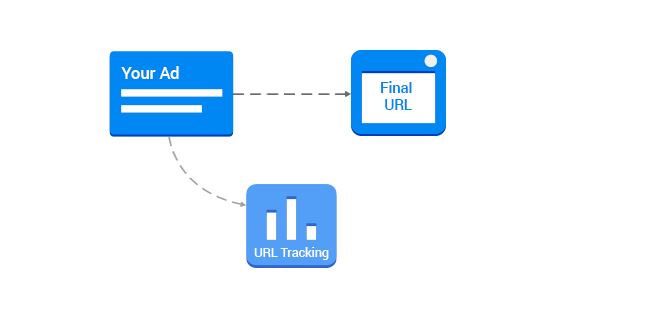 Google Ads Parallel Tracking